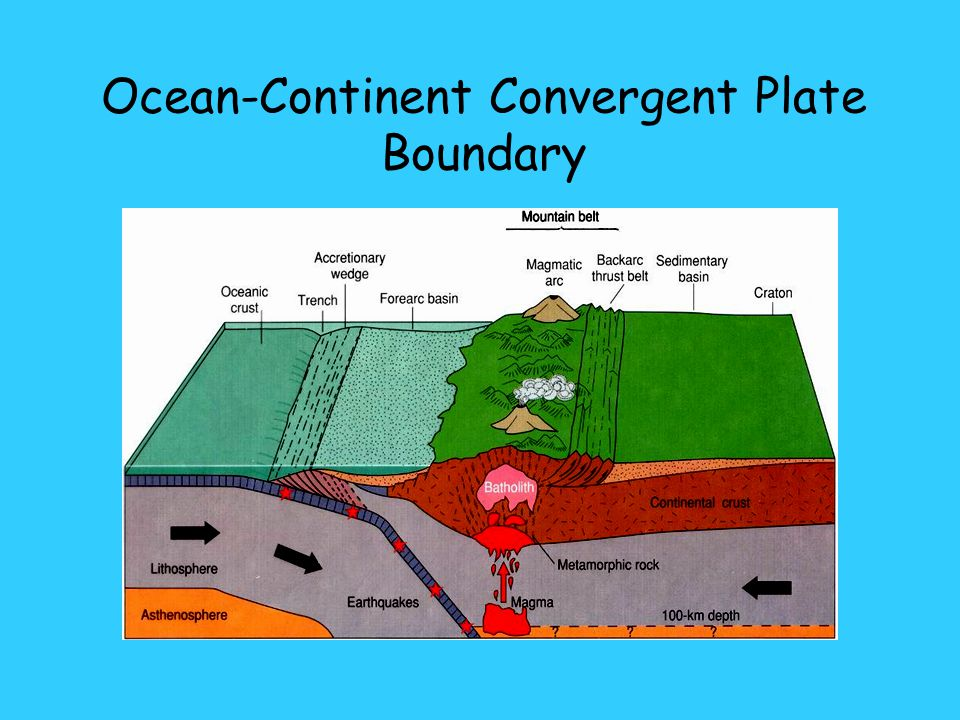 Ocean-Continent Convergent Plate Boundary