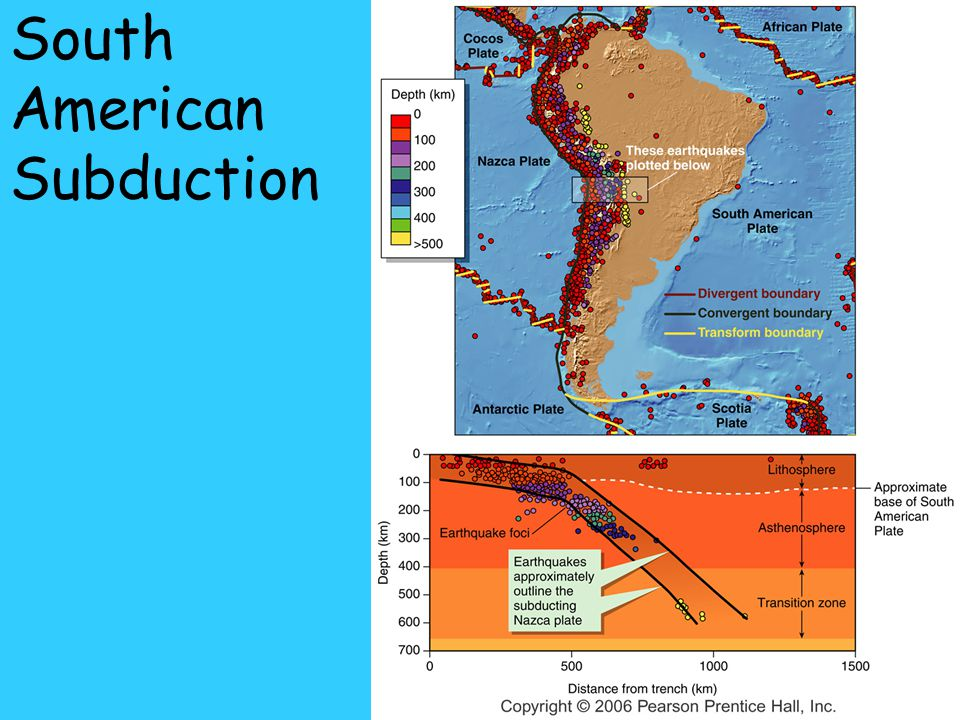 South American Subduction