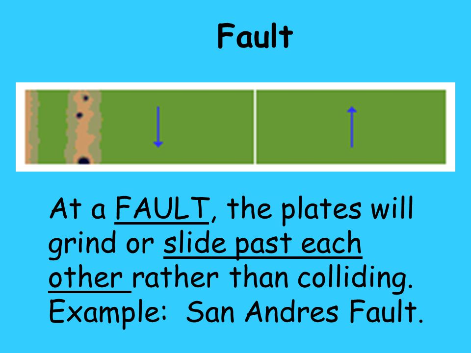 Fault At a FAULT, the plates will grind or slide past each other rather than colliding.