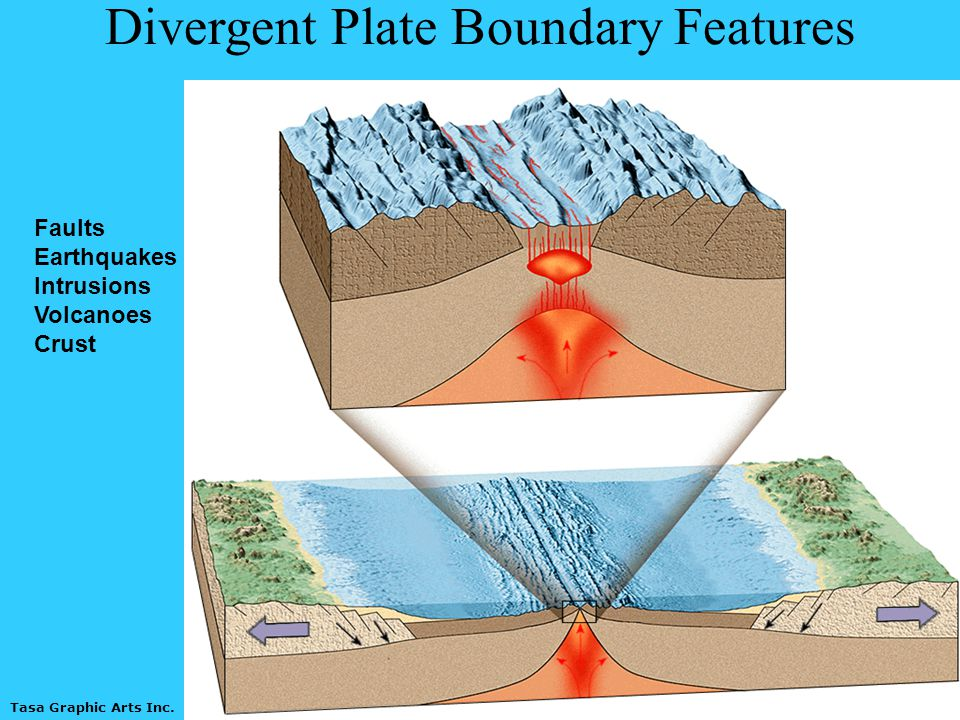 Divergent Plate Boundary Features