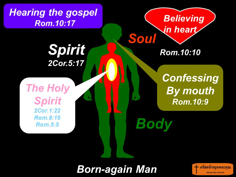 Spirit Spirit 2Cor.5:17 Body sinner Soul Confessing By mouth Rom.10:9