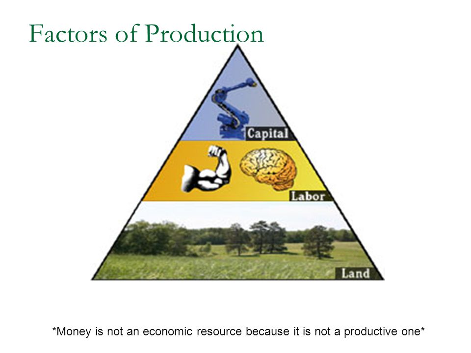 Factors of Production *Money is not an economic resource because it is not a productive one*