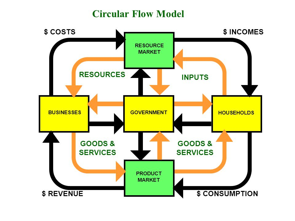 Circular Flow Model $ COSTS $ INCOMES RESOURCES INPUTS GOODS &