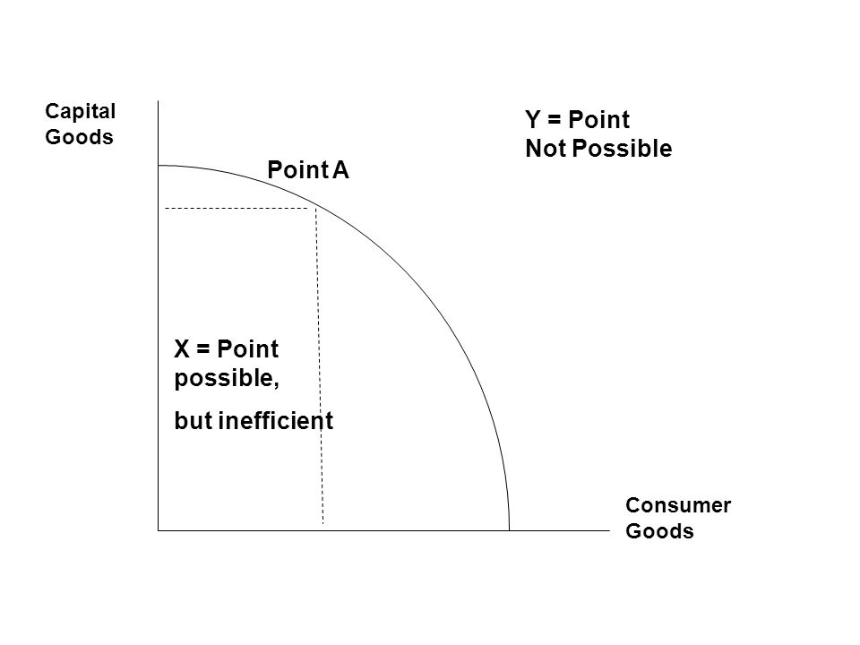 Y = Point Not Possible Point A X = Point possible, but inefficient