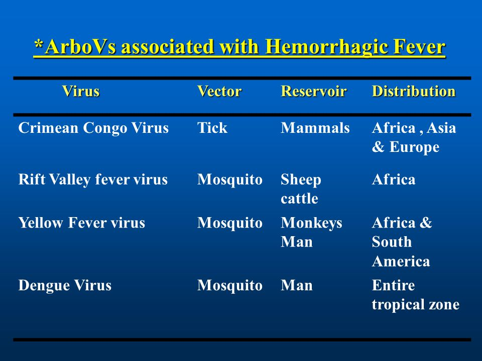 *ArboVs associated with Hemorrhagic Fever