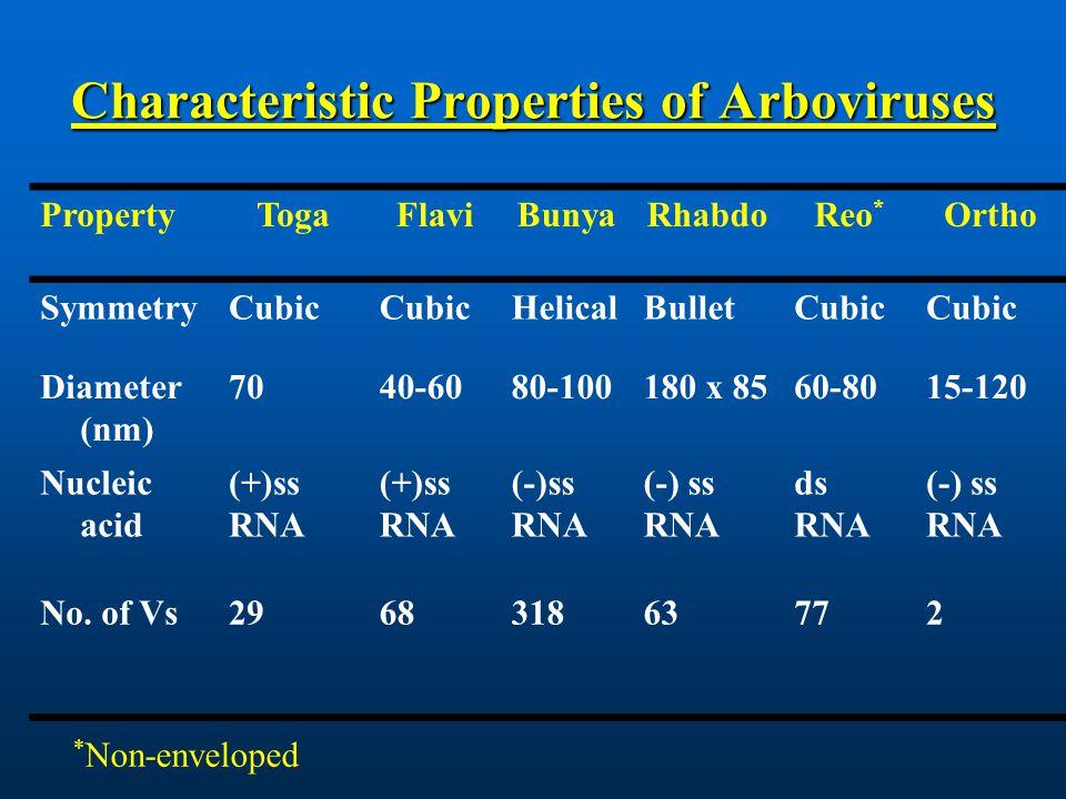 Characteristic Properties of Arboviruses