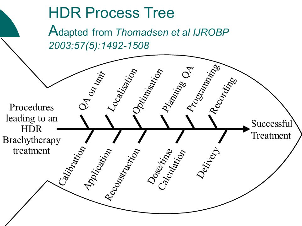 Procedures leading to an HDR Brachytherapy treatment