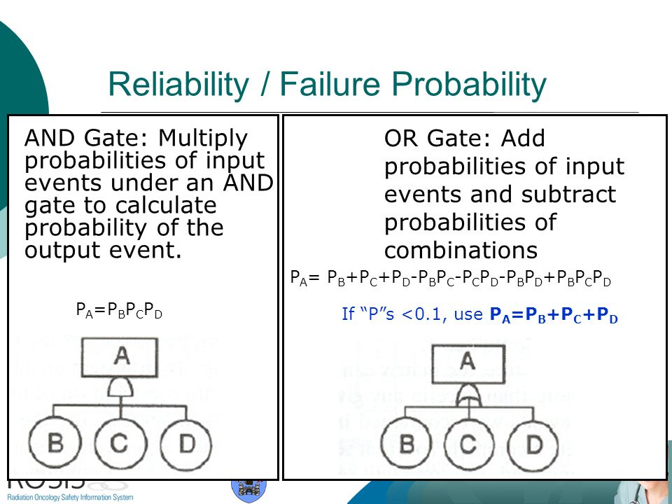 Reliability / Failure Probability