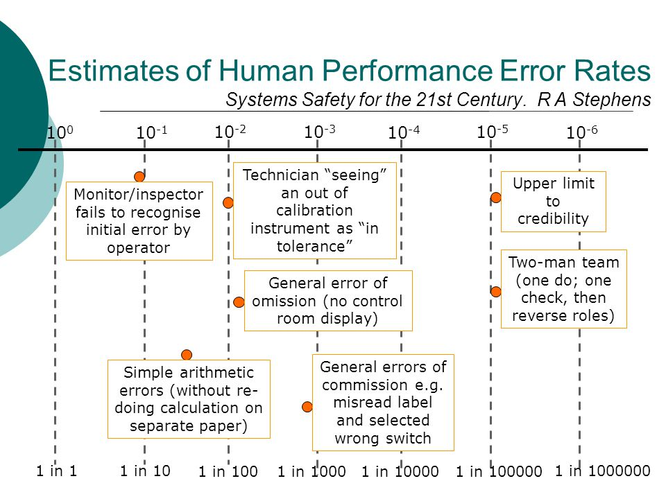 Estimates of Human Performance Error Rates Systems Safety for the 21st Century. R A Stephens