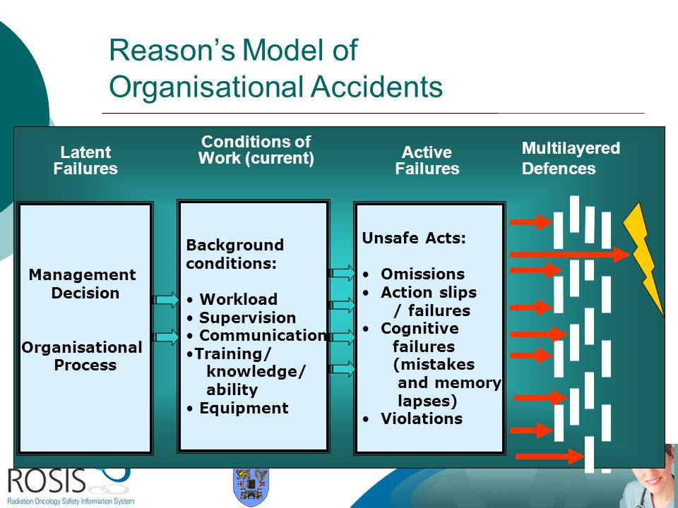 Reason's Model of Organisational Accidents