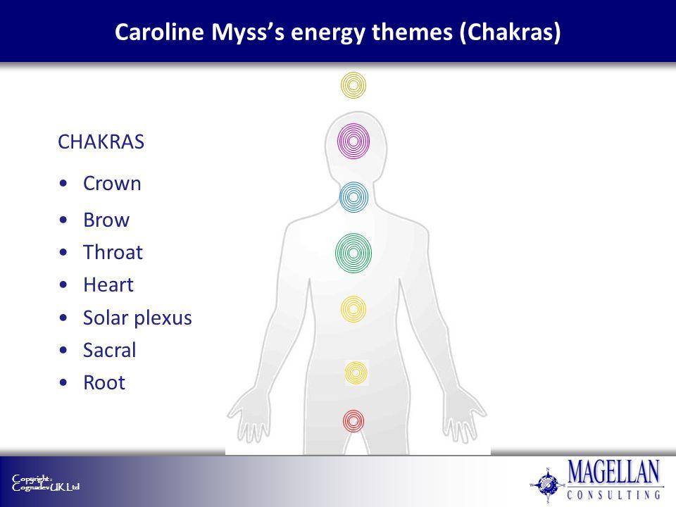 Caroline Myss's energy themes (Chakras)