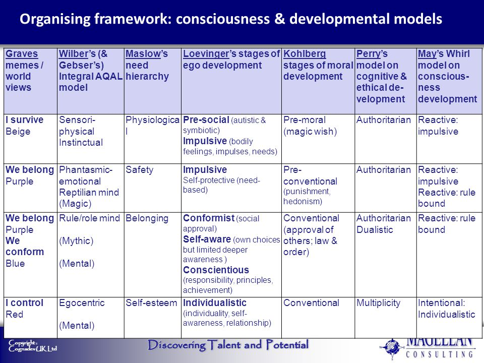 Organising framework: consciousness & developmental models
