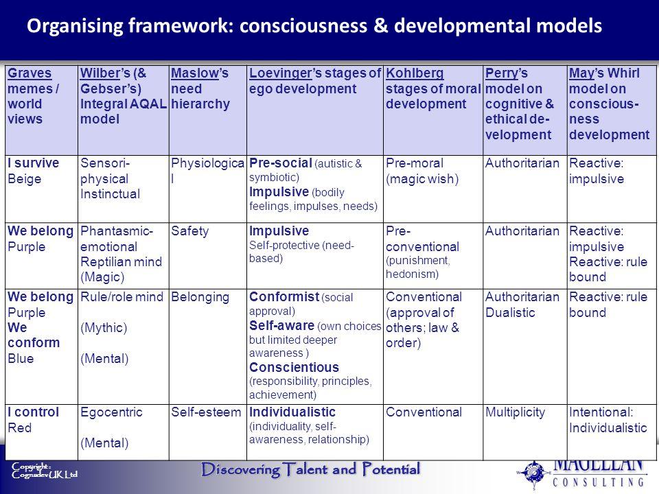 Organising framework: consciousness & developmental models