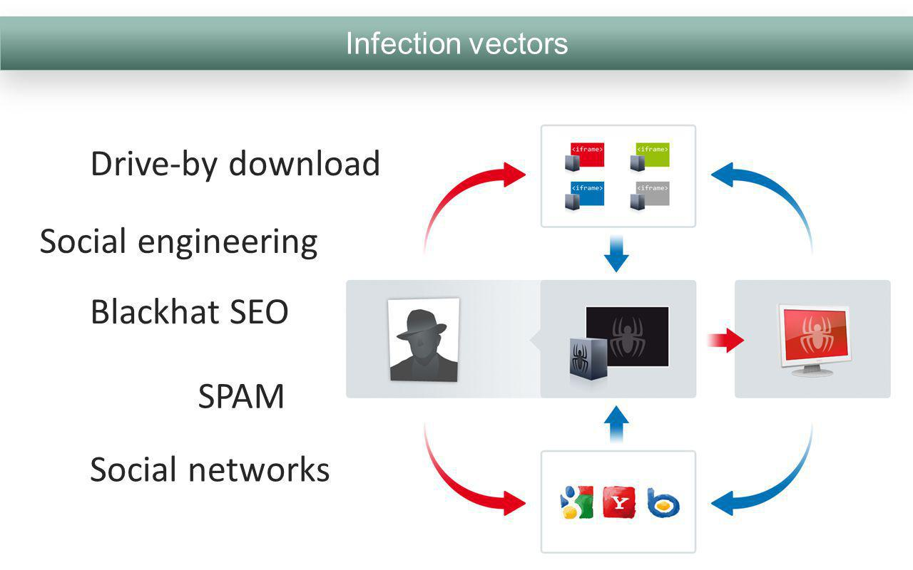 Drive-by download Social engineering Blackhat SEO SPAM Social networks