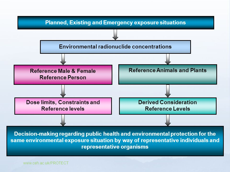 Planned, Existing and Emergency exposure situations