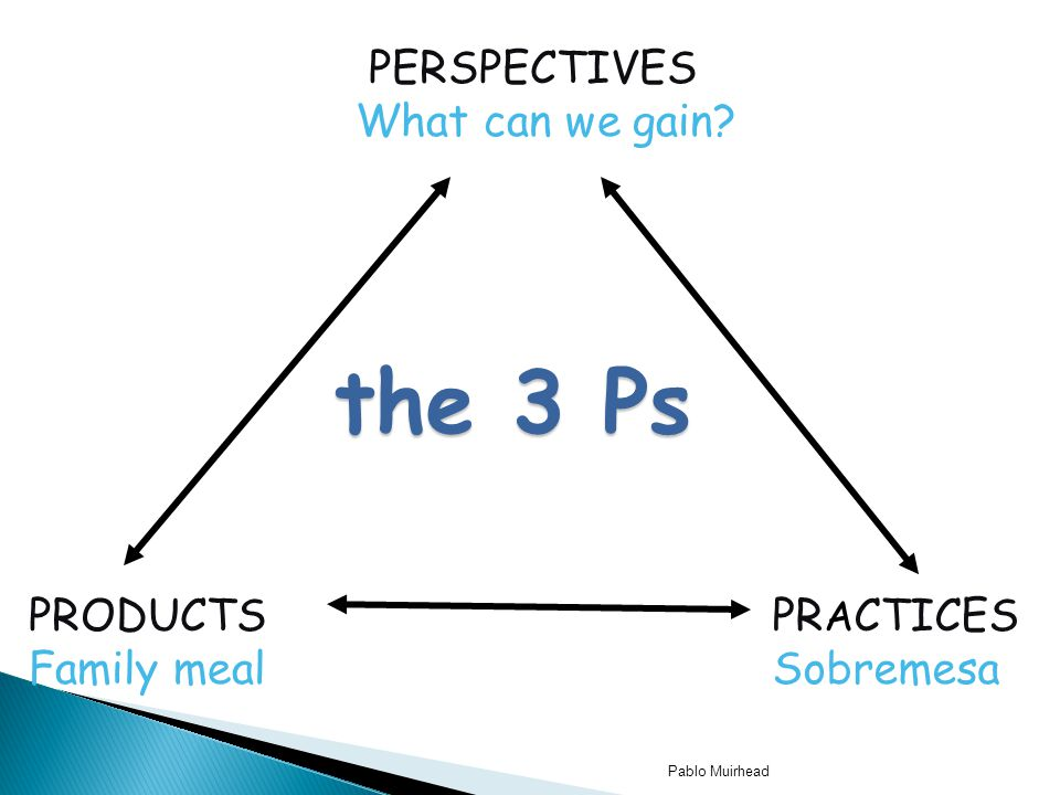 the 3 Ps PERSPECTIVES What can we gain PRODUCTS Family meal PRACTICES