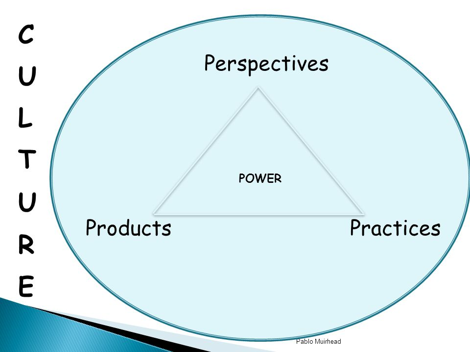 CULTURE POWER Perspectives Products Practices Pablo Muirhead