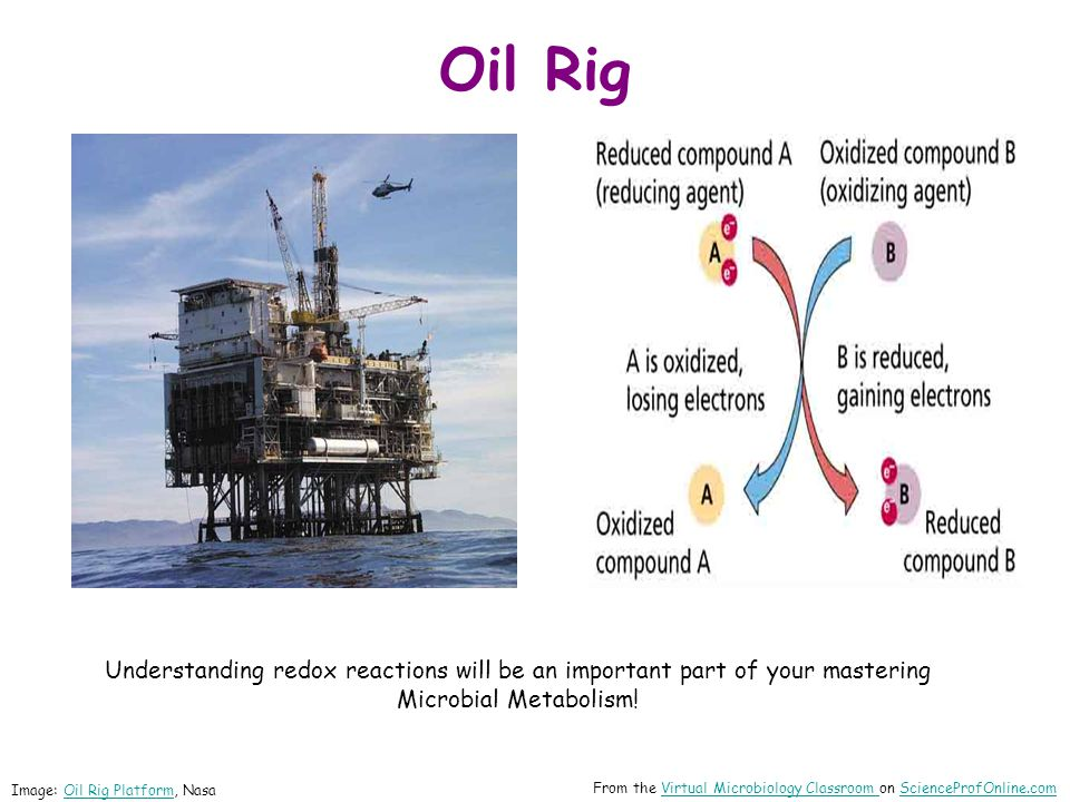 Oil Rig Oxidation Is Loss = OIL. Reduction Is Gain = RIG.