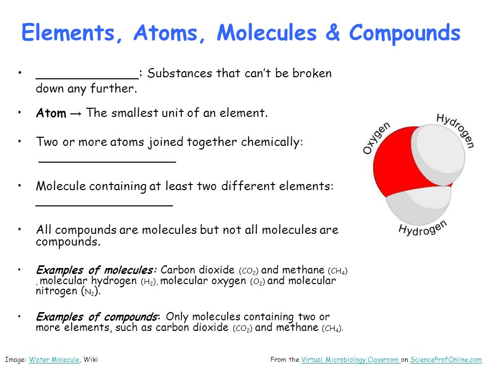 Elements, Atoms, Molecules & Compounds