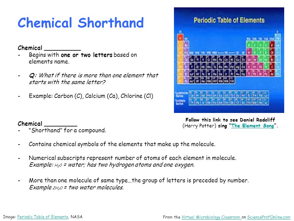 Chemical Shorthand Chemical __________