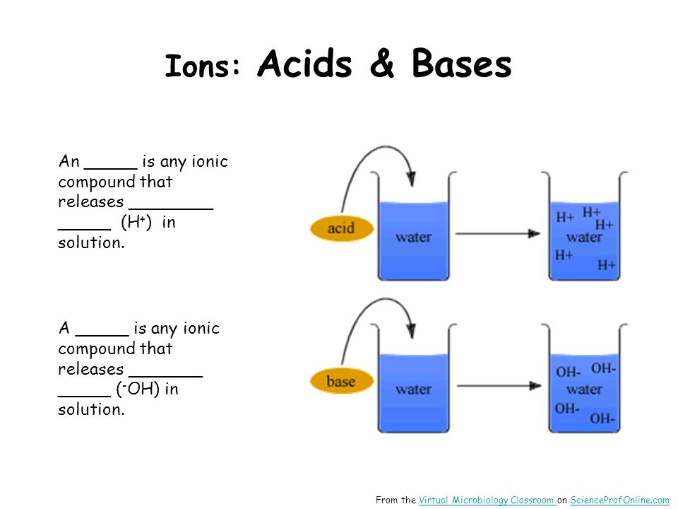Ions: Acids & Bases An _____ is any ionic compound that releases ________ _____ (H+) in solution.
