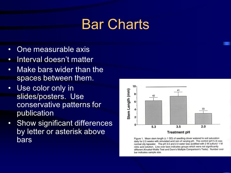Bar Charts One measurable axis Interval doesn't matter