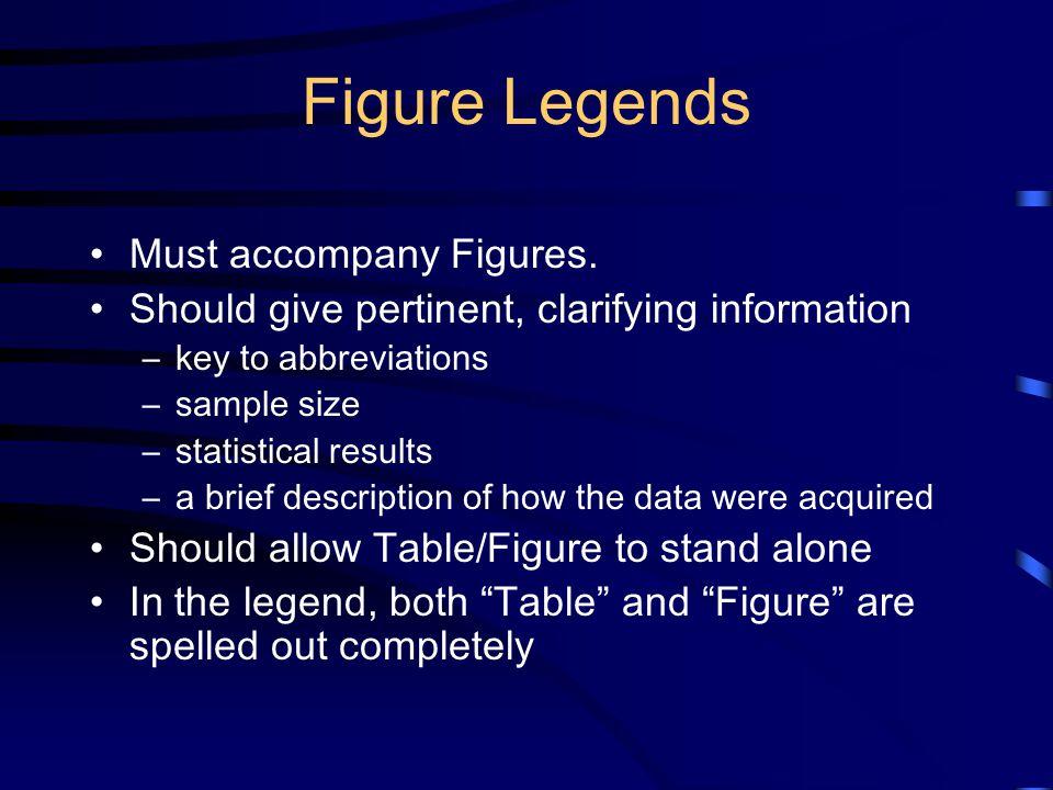 Figure Legends Must accompany Figures.