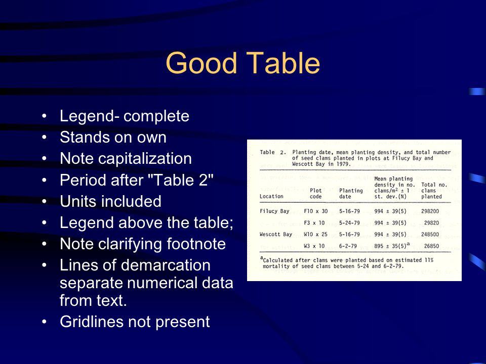 Good Table Legend- complete Stands on own Note capitalization