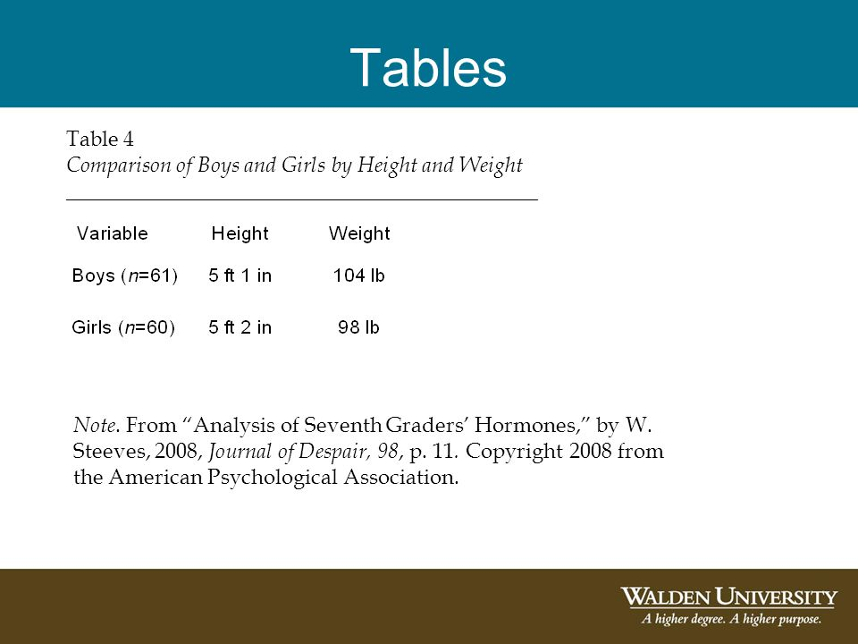 Tables Table 4 Comparison of Boys and Girls by Height and Weight