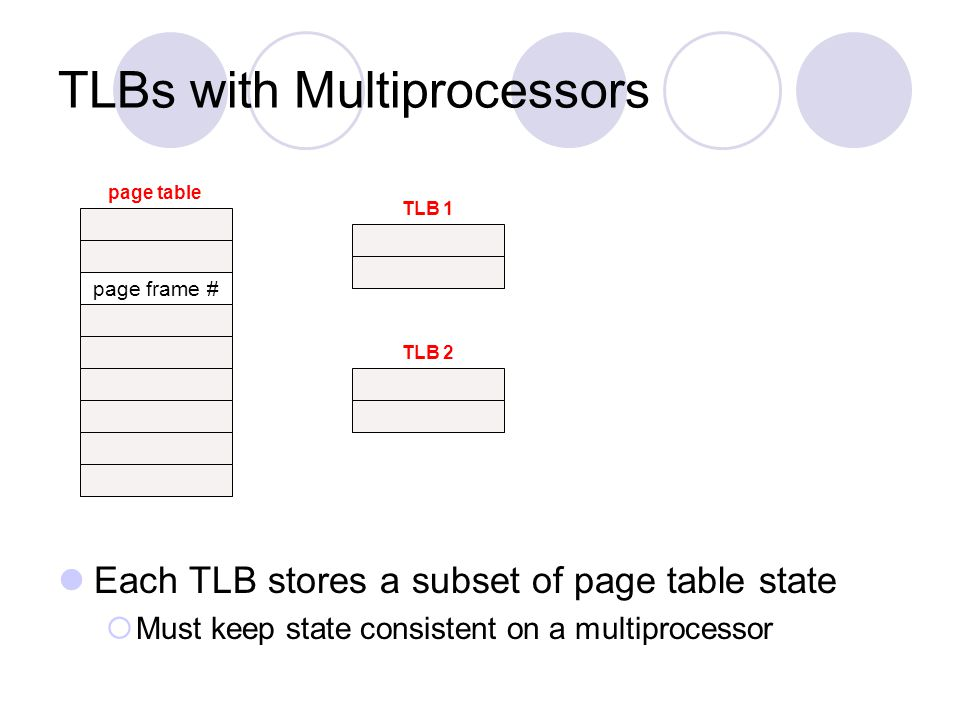 TLBs with Multiprocessors
