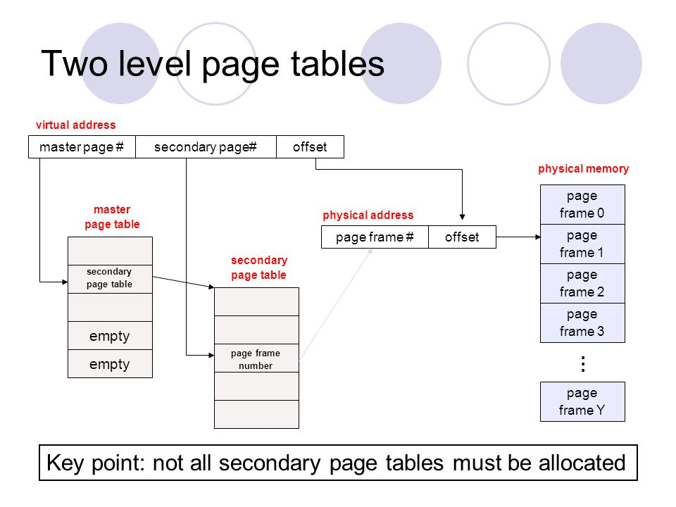 Two level page tables virtual address. master page # secondary page# offset. physical memory. page.