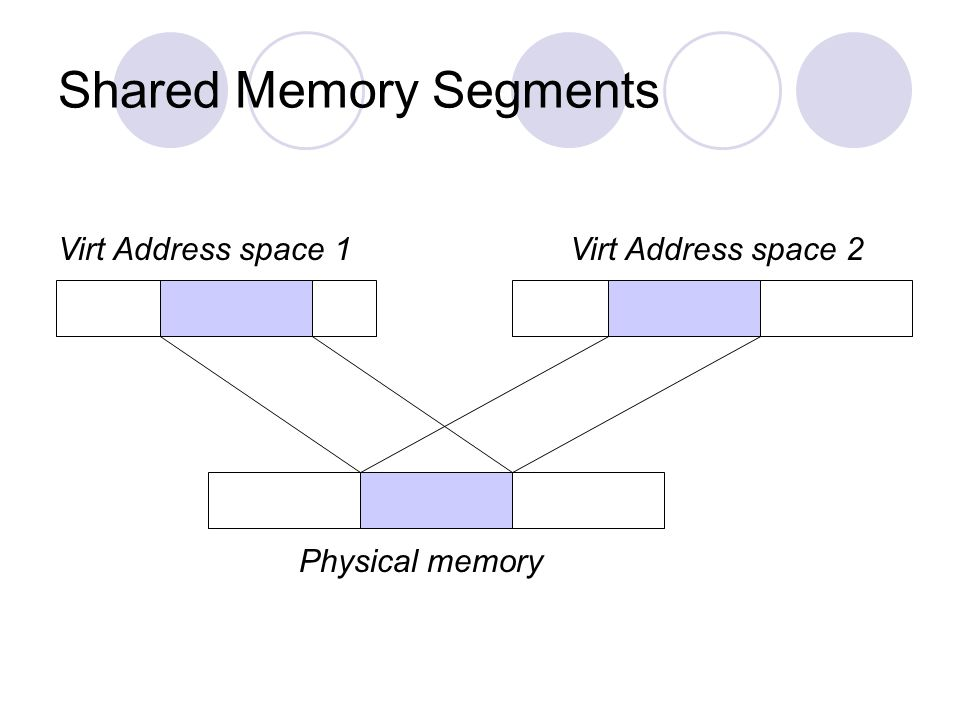Shared Memory Segments