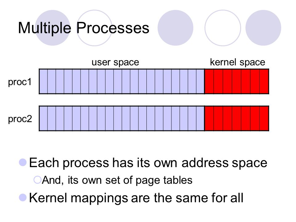 Multiple Processes Each process has its own address space