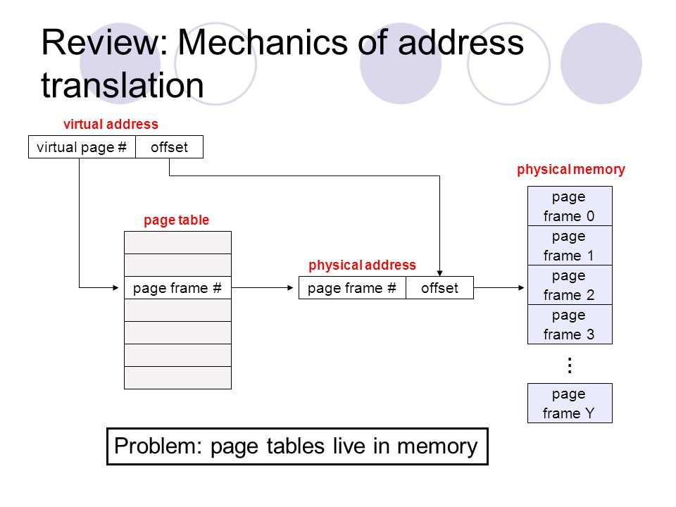 Review: Mechanics of address translation