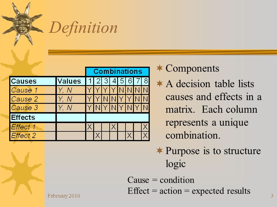 Definition Components