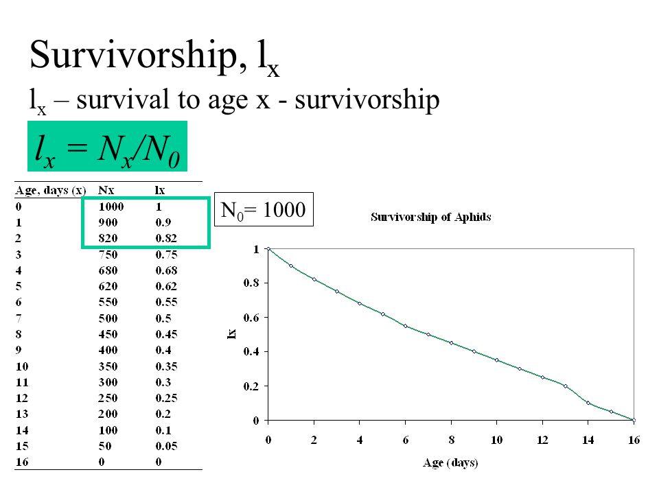 lx – survival to age x - survivorship