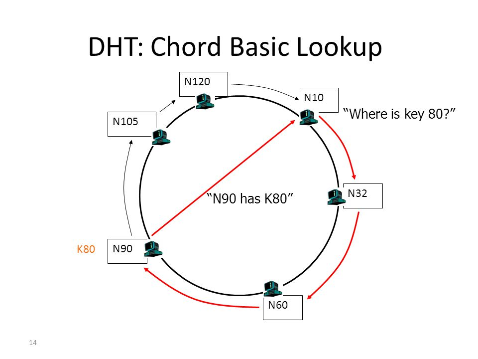 DHT: Chord Basic Lookup