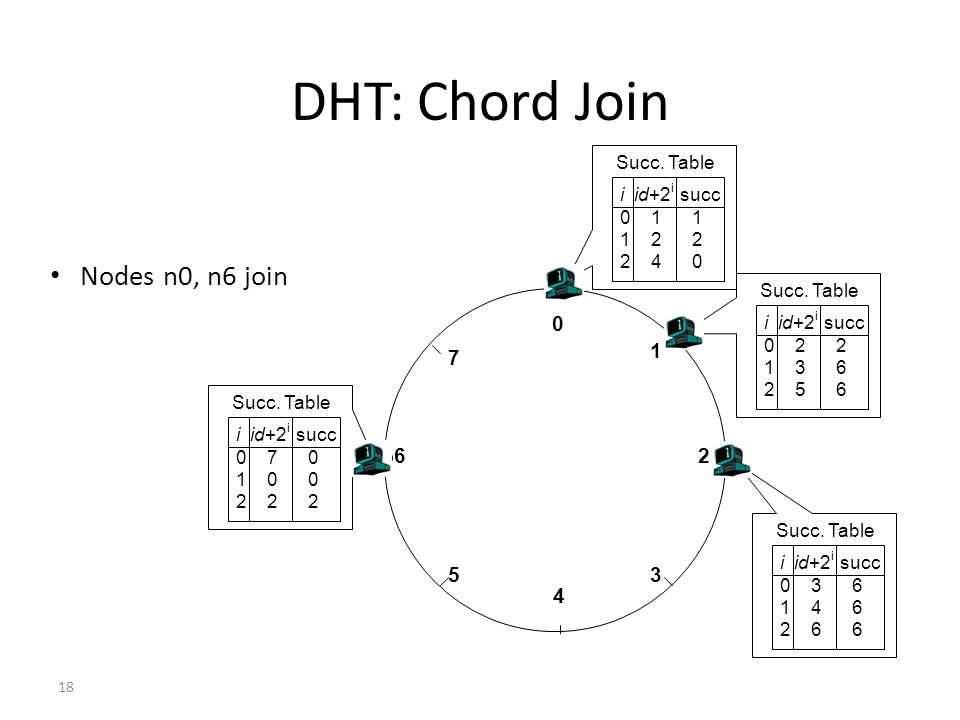 DHT: Chord Join Nodes n0, n6 join 1 7 6 2 5 3 4 Succ. Table