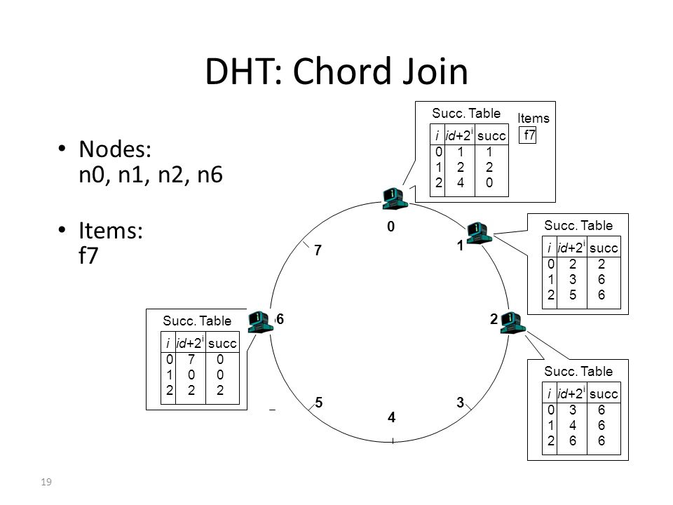 DHT: Chord Join Nodes: n0, n1, n2, n6 Items: f7 1 7 6 2 5 3 4