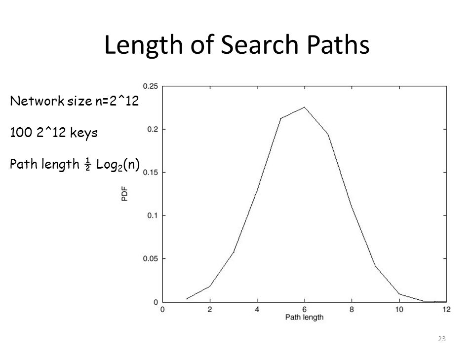 Length of Search Paths Network size n=2^12 100 2^12 keys