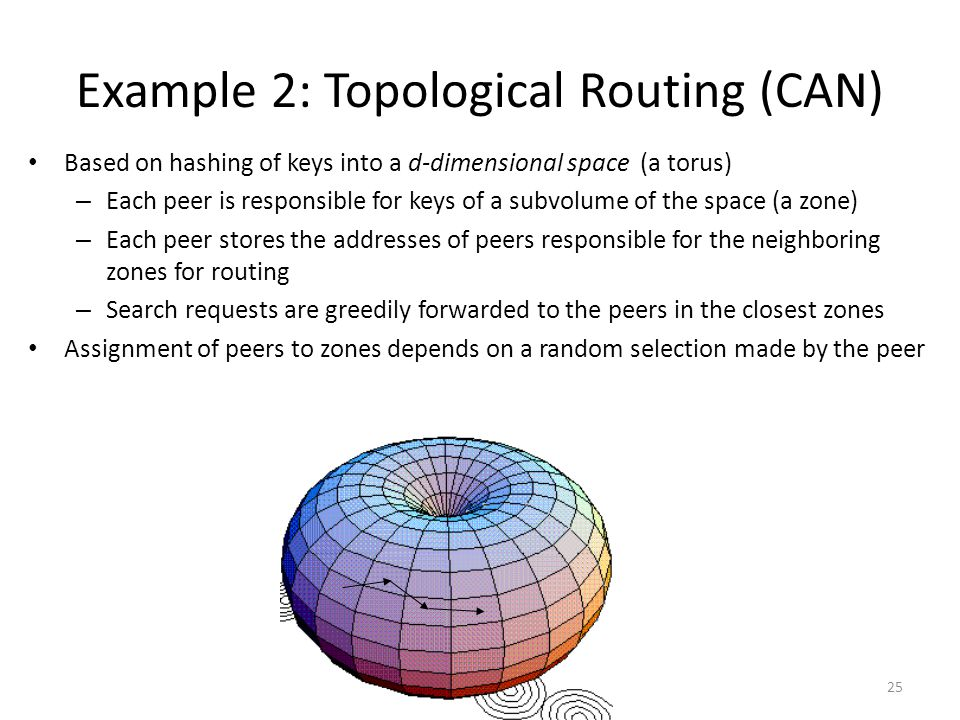 Example 2: Topological Routing (CAN)