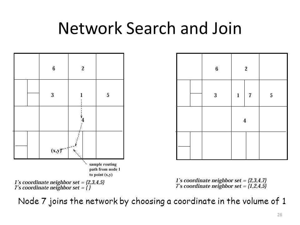 Network Search and Join