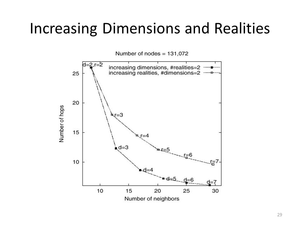 Increasing Dimensions and Realities