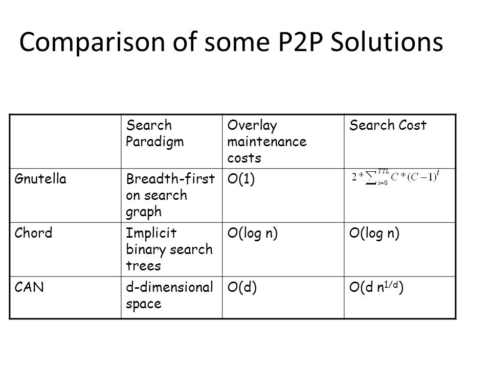 Comparison of some P2P Solutions