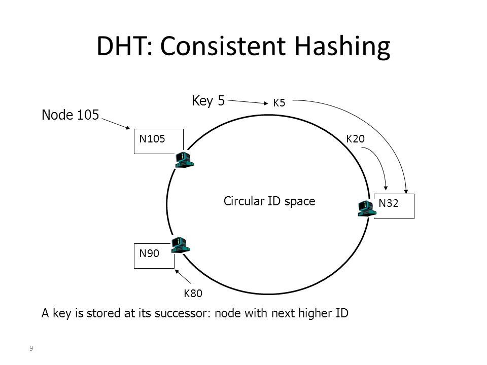 DHT: Consistent Hashing