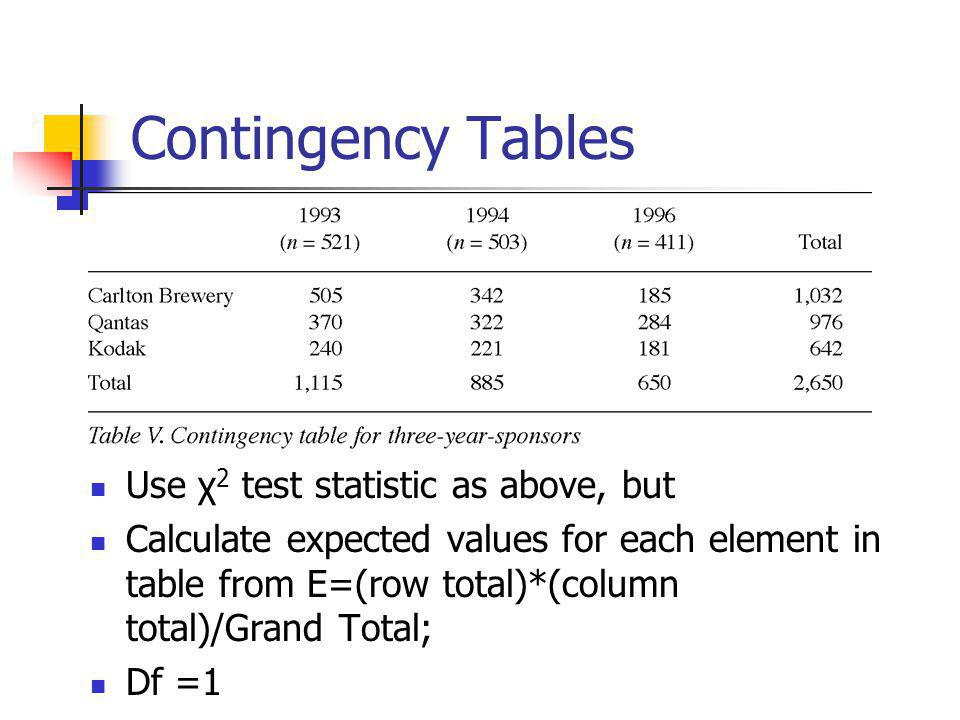 Contingency Tables Use χ2 test statistic as above, but