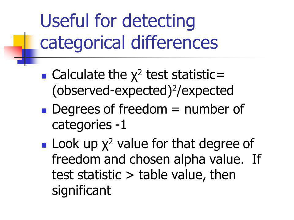 Useful for detecting categorical differences