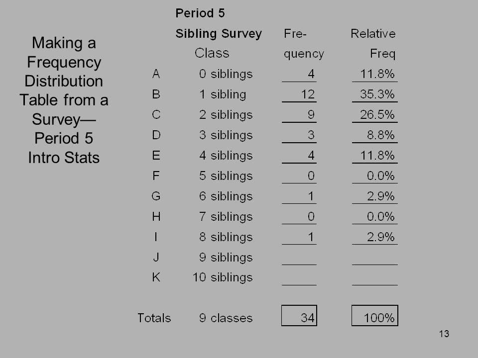 Frequency Tables 1 April April April Making a Frequency Distribution Table from a Survey— Period 5 Intro Stats.