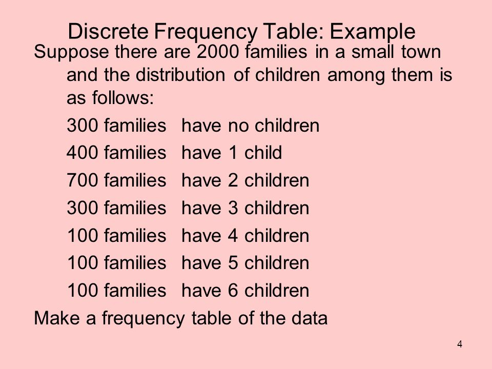 Discrete Frequency Table: Example