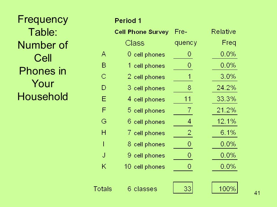 Frequency Table: Number of Cell Phones in Your Household